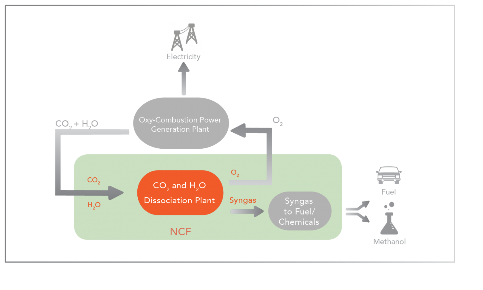 Power Plants Oxy Combustion New Co2 Fuels Plant Line Diagram Advantages For Using Ncf Technology